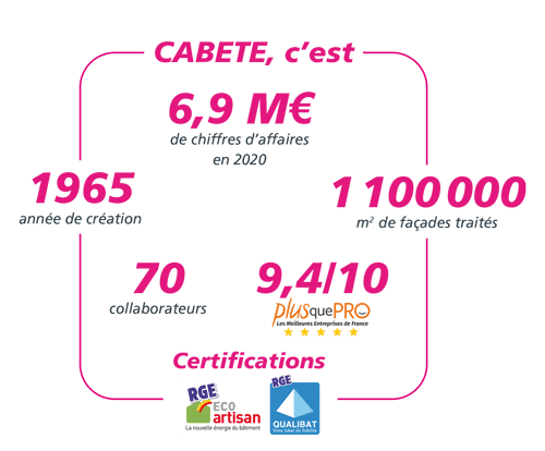 CABETE chiffres